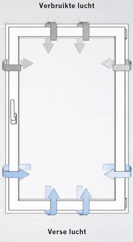 Select Windows Kunststof kozijnen - PADK beslag voor draaikiepramen