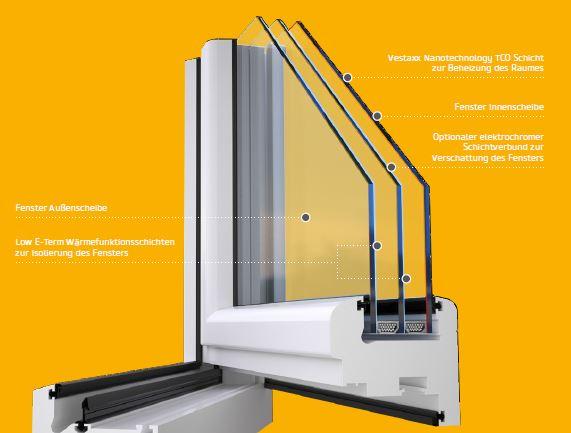 Select Windows Kunststof kozijnen - verwarmd glas - gezien bij vtwonen